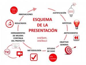 Mapa visual de la Tesis Doctoral de Vicky Casellas