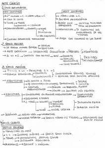 Prueba de acceso. Clases particulares y personalizadas. Presencial y online. Estudios Superiores y Grados Superiores. Diseño. Arte. Arte Casellas. Esquema de Iván Cuervo